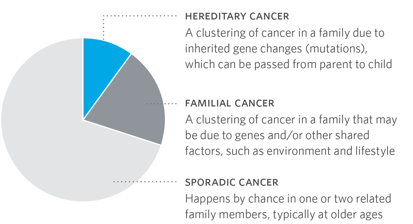 is prostate cancer genetic
